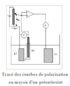 courbes_de_polarisation