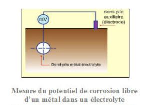 diagramme_de_pourbaix