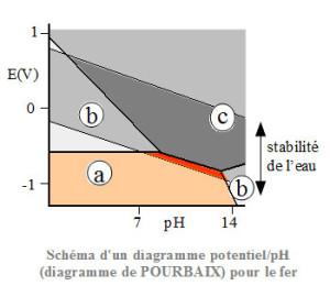 diagramme_potentiel