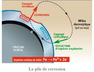 la_pille_de_corrosion