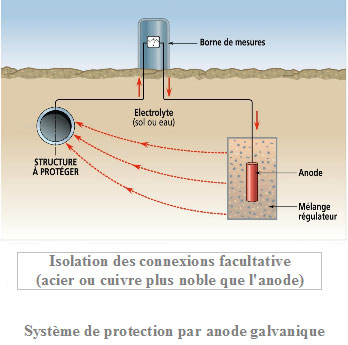 Cathodic Protection Systems Protection Cathodique